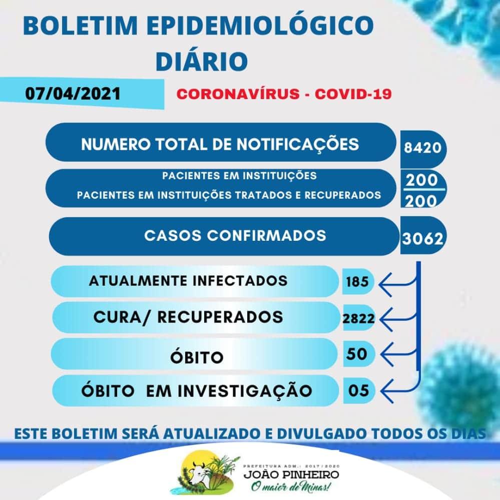 Boletim Epidemiológico Covid-19 emitido em 07 de abril