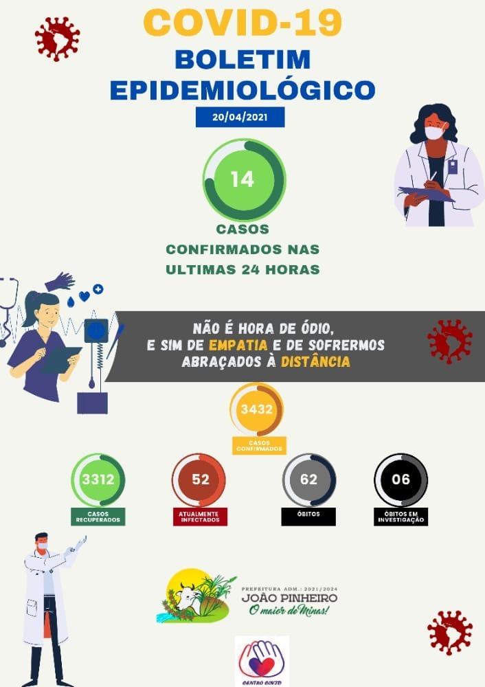 Boletim Epidemiológico Covid-19 emitido em 20 de abril