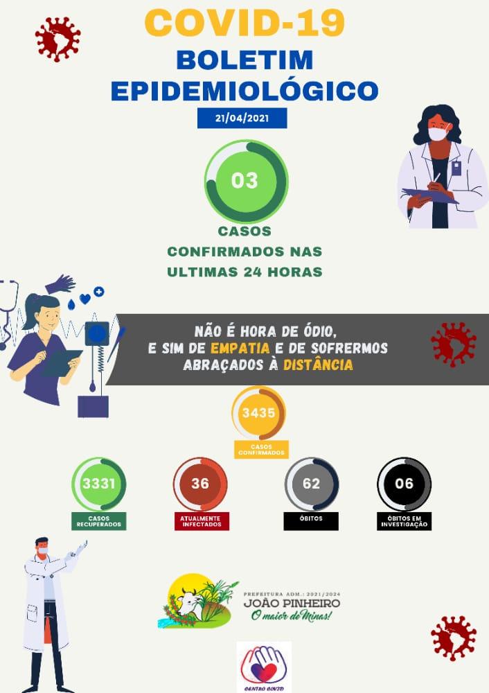 Boletim Epidemiológico Covid-19 emitido em 21 de abril
