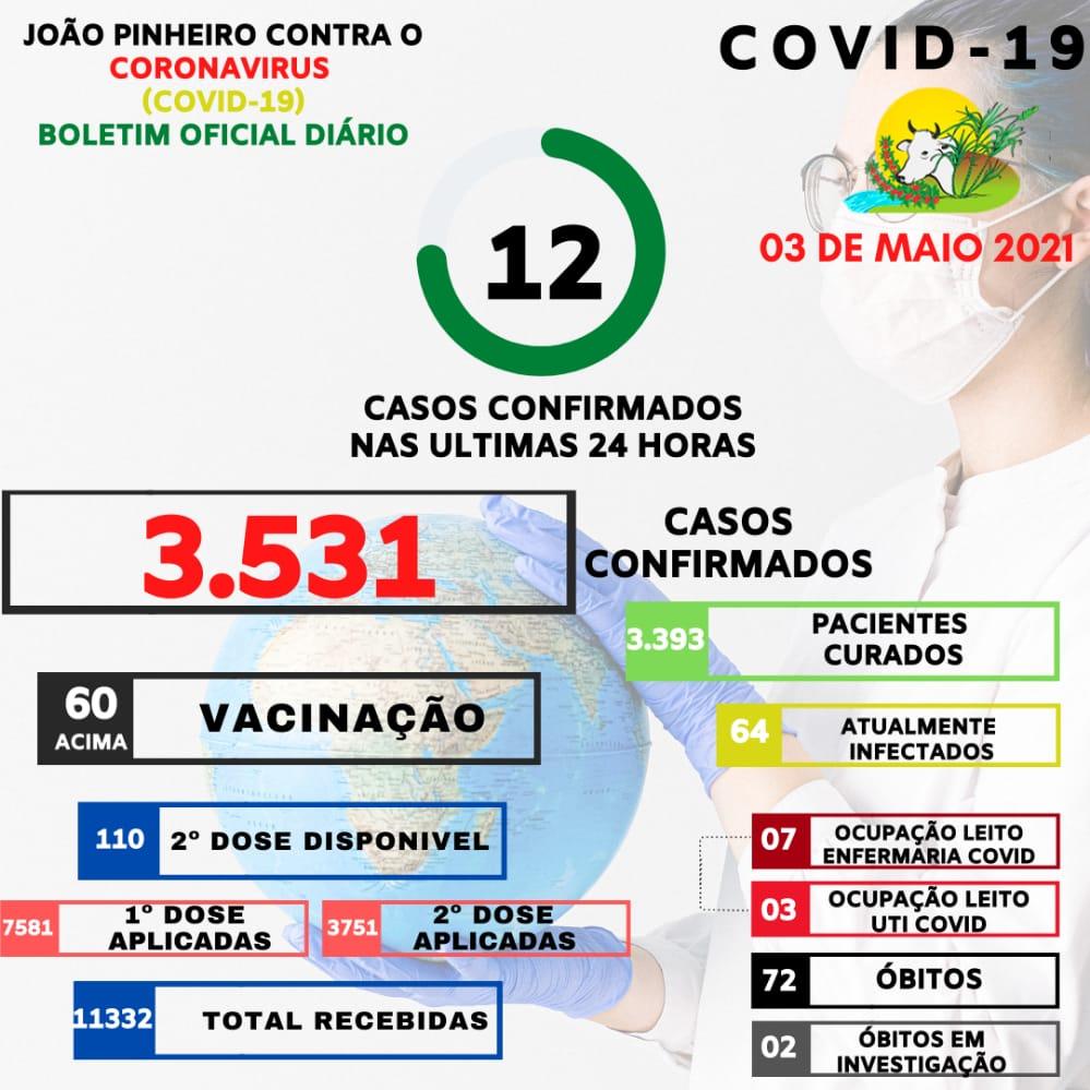 Boletim Epidemiológico Covid-19 emitido em 03 de maio