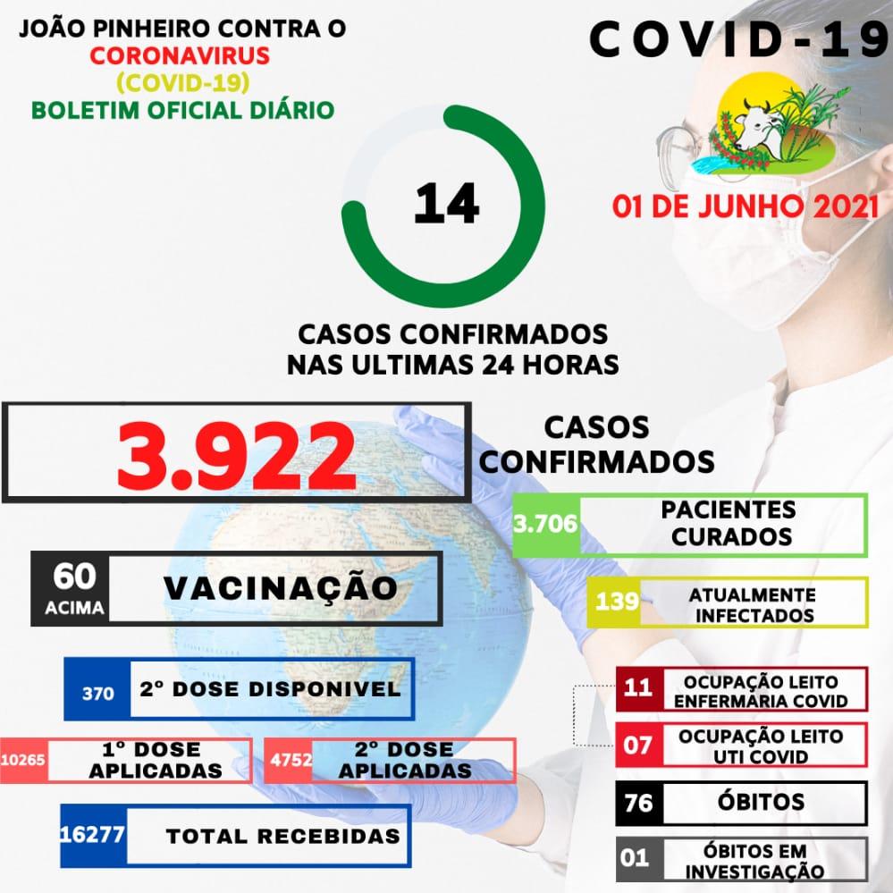 Boletim Epidemiológico Covid-19 emitido em 01 de junho