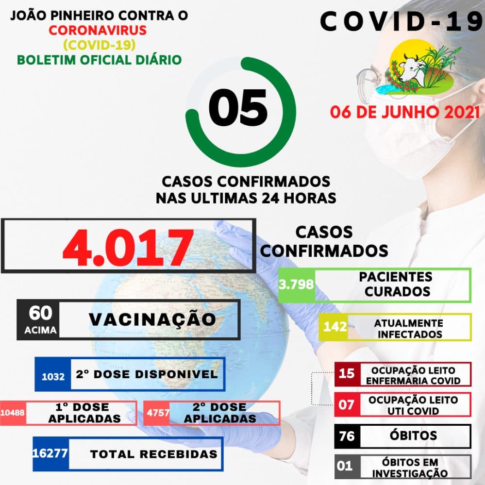 Boletim Epidemiológico Covid-19 emitido em 06 de junho