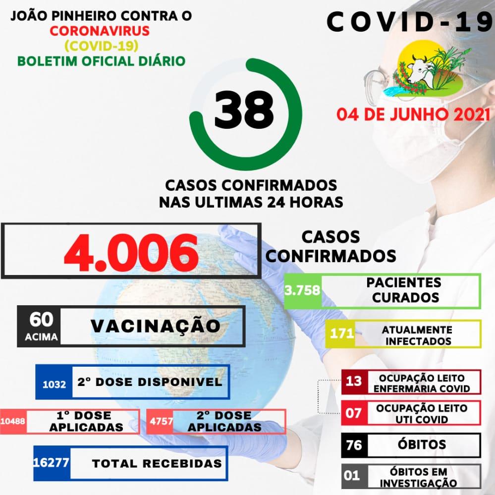 Boletim Epidemiológico Covid-19 emitido em 04 de junho
