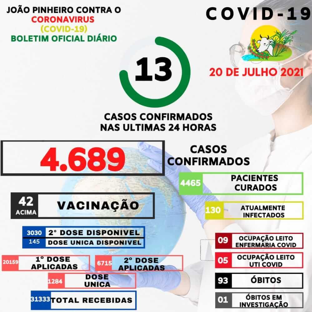 Boletim Covid-19: 13 novos casos nas últimas 24 horas em João Pinheiro