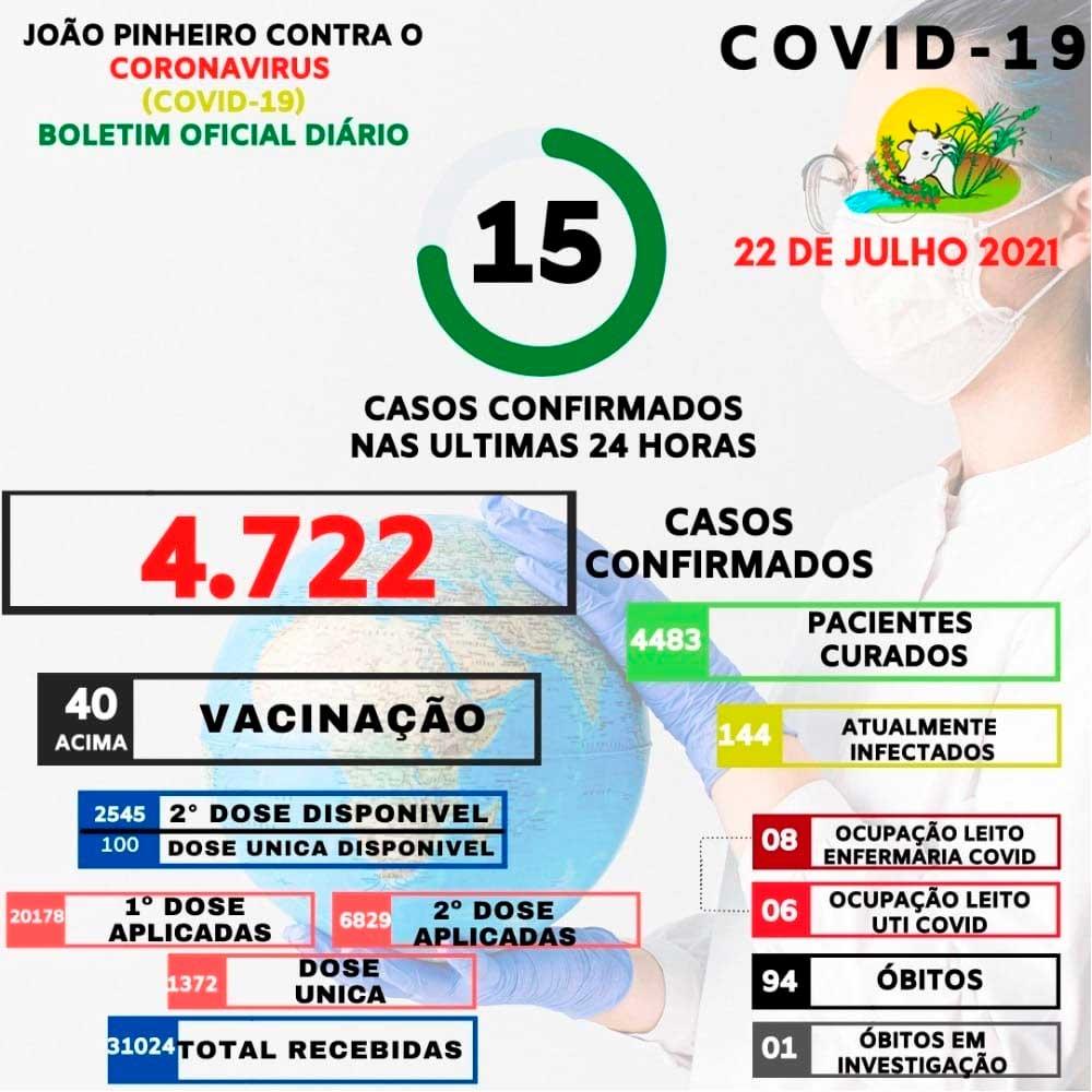 Sobe para 94 o número de óbitos confirmados por Covid-19 em João Pinheiro