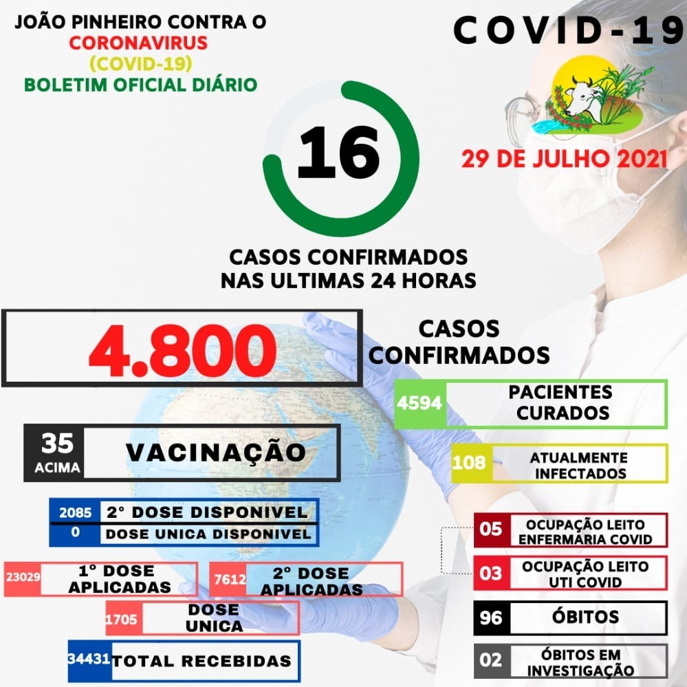 Confira a última atualização da Covid-19 em João Pinheiro no último boletim epidemiológico